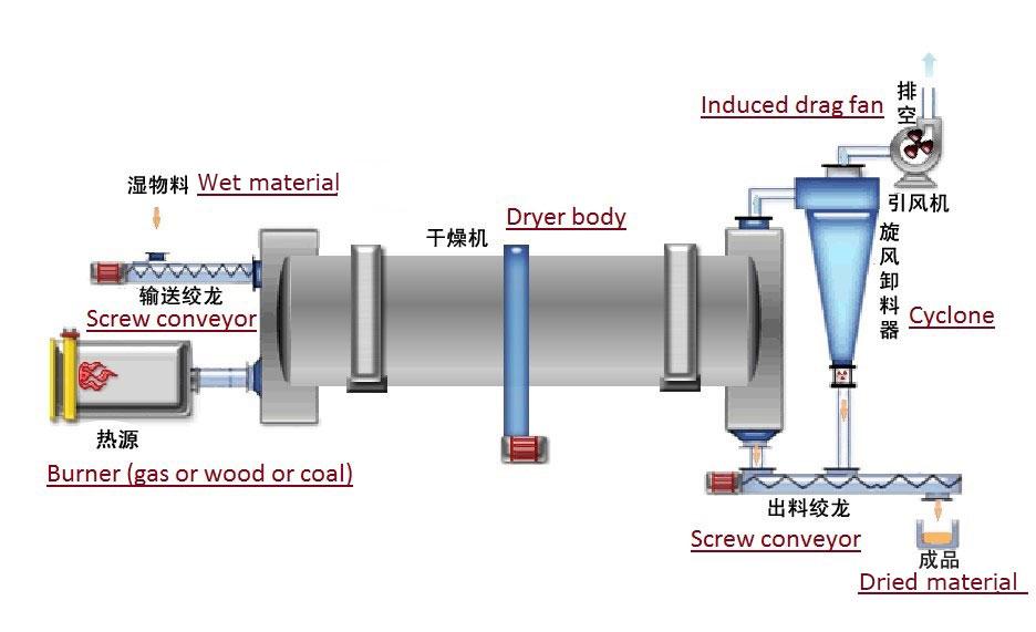 rotary drum dryer machine flow chart